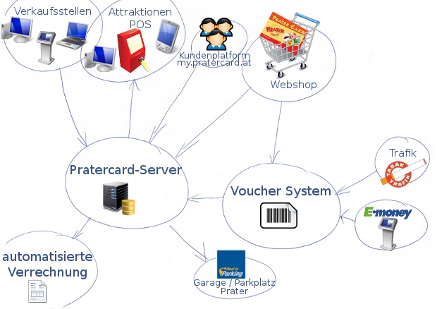 Pratercard | overview | The system - KK-Bits