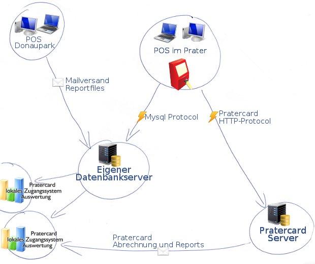 Pos Network Cash Register System Kk Bits